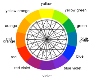 What Is The Color Wheel