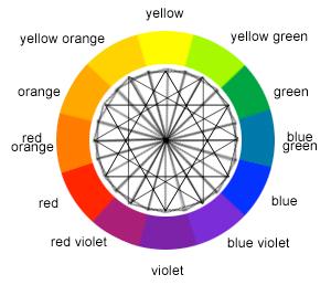 Free Online Color Wheel Interior Design